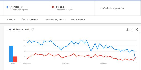 comparativa de wordpress contra blogger sacada de google trends